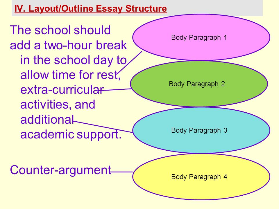 IV. Layout/Outline Essay Structure The school should add a two-hour break in the school day to allow time for rest, extra-curricular activities, and a