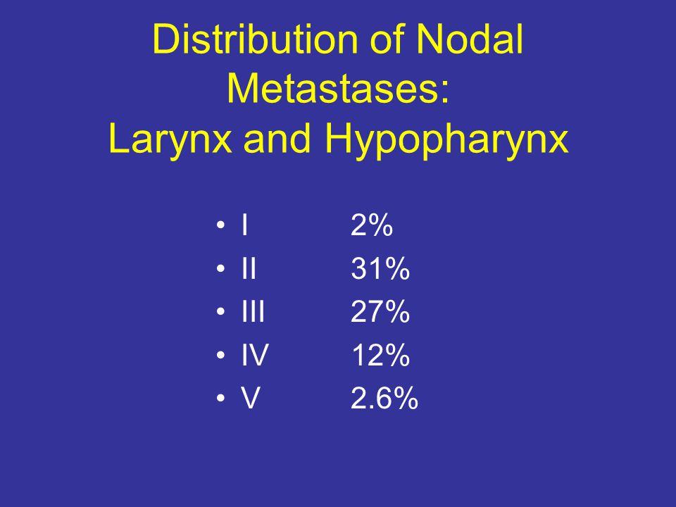 Distribution of Nodal Metastases: Larynx and Hypopharynx I 2% II31% III27% IV12% V2.6%