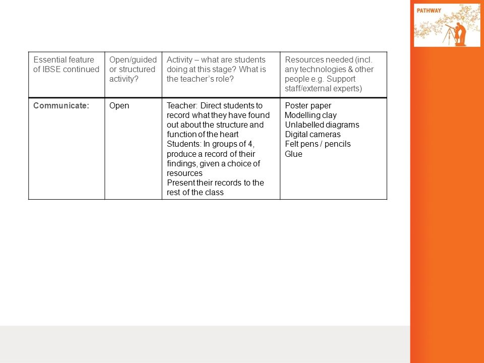 Essential feature of IBSE continued Open/guided or structured activity.