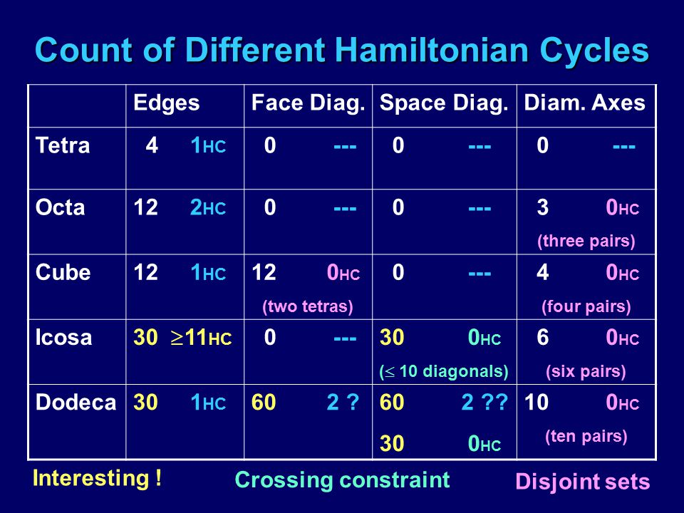 Count of Different Hamiltonian Cycles EdgesFace Diag.Space Diag.Diam. Axes Tetra 4 1 HC 0 --- Octa12 2 HC 0 --- 3 0 HC (three pairs) Cube12 1 HC 12 0