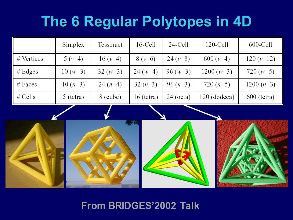The 6 Regular Polytopes in 4D From BRIDGES'2002 Talk