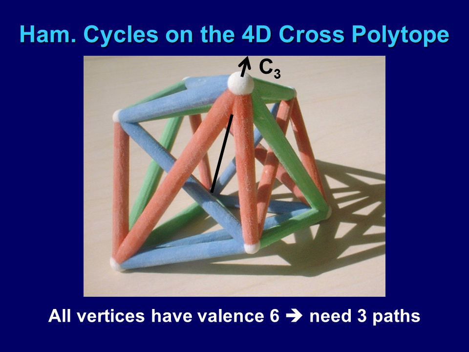 Ham. Cycles on the 4D Cross Polytope All vertices have valence 6  need 3 paths C3C3