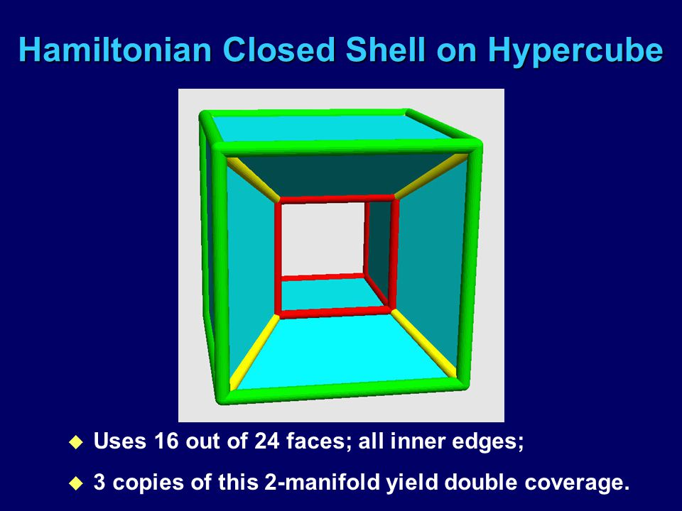 Hamiltonian Closed Shell on Hypercube u Uses 16 out of 24 faces; all inner edges; u 3 copies of this 2-manifold yield double coverage.