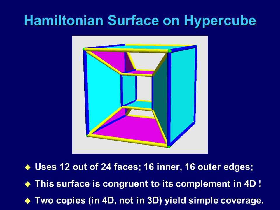Hamiltonian Surface on Hypercube u Uses 12 out of 24 faces; 16 inner, 16 outer edges; u This surface is congruent to its complement in 4D ! u Two copi
