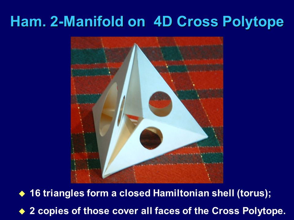 Ham. 2-Manifold on 4D Cross Polytope u 16 triangles form a closed Hamiltonian shell (torus); u 2 copies of those cover all faces of the Cross Polytope