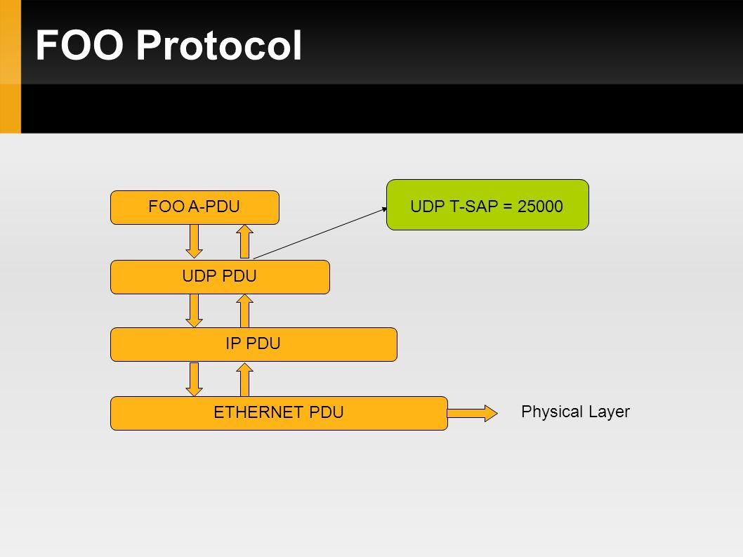 FOO Protocol FOO A-PDU UDP PDU IP PDU ETHERNET PDU Physical Layer UDP T-SAP = 25000