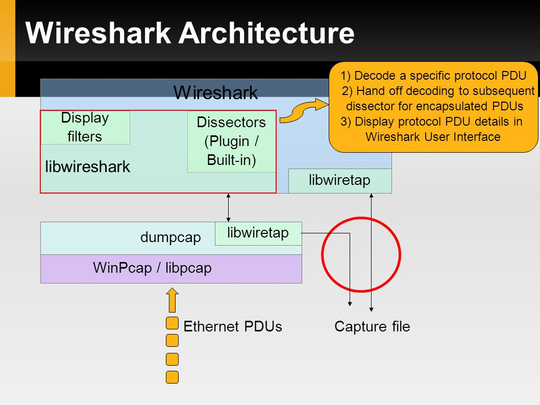 Wireshark Architecture Wireshark libwiretap dumpcap WinPcap / libpcap libwireshark libwiretap Display filters Dissectors (Plugin / Built-in)‏ Ethernet PDUsCapture file 1) Decode a specific protocol PDU 2) Hand off decoding to subsequent dissector for encapsulated PDUs 3) Display protocol PDU details in Wireshark User Interface