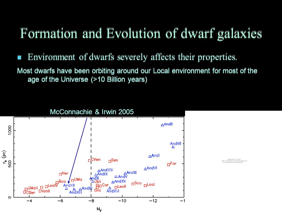 Formation and Evolution of dwarf galaxies Environment of dwarfs severely affects their properties.