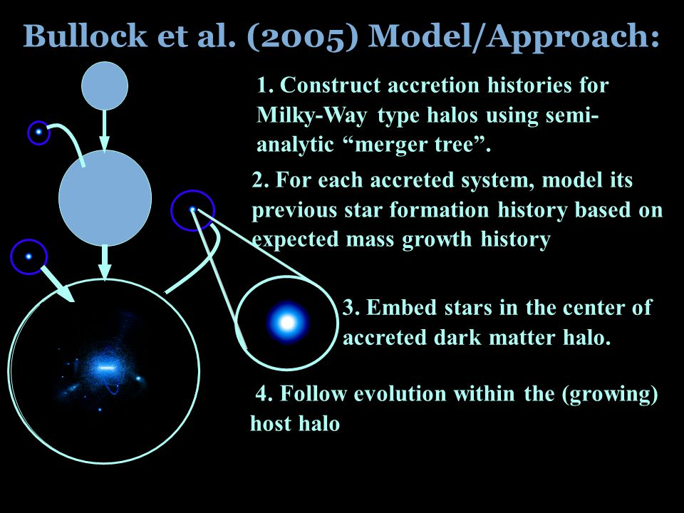 Bullock et al. (2005) Model/Approach: 3. Embed stars in the center of accreted dark matter halo.
