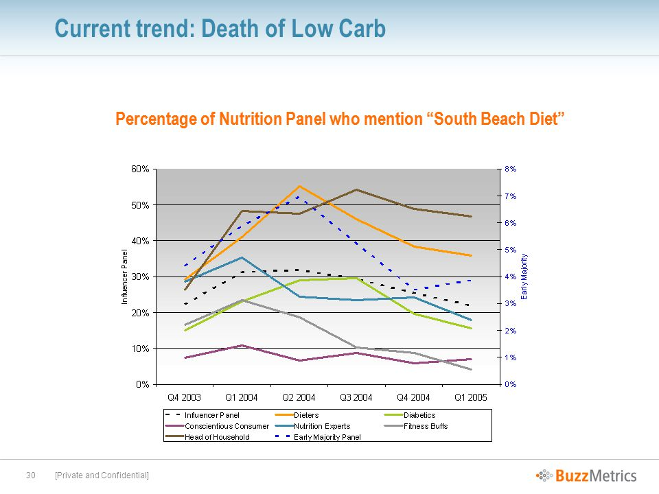 [Private and Confidential]30 Current trend: Death of Low Carb Percentage of Nutrition Panel who mention South Beach Diet