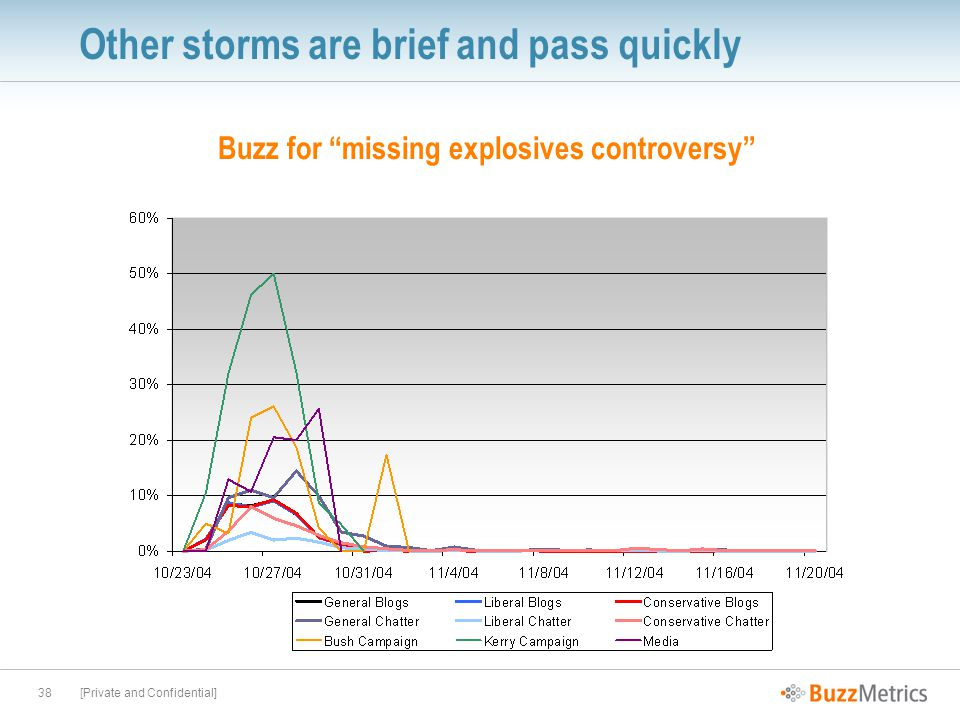[Private and Confidential]38 Other storms are brief and pass quickly Buzz for missing explosives controversy