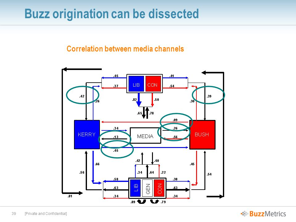 [Private and Confidential]39 Buzz origination can be dissected Correlation between media channels