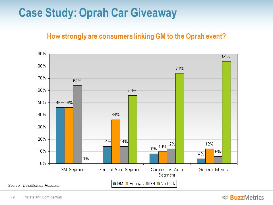 [Private and Confidential]49 Case Study: Oprah Car Giveaway Source: BuzzMetrics Research How strongly are consumers linking GM to the Oprah event