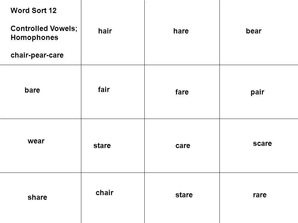 Word Sort 12 Controlled Vowels; Homophones chair-pear-care bare fair wear pairfare scare carestare rarestare share chair bearharehair