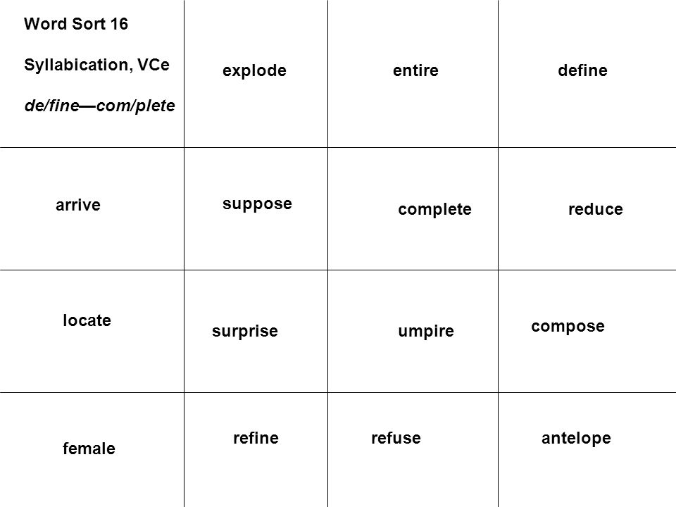 Word Sort 16 Syllabication, VCe de/fine—com/plete arrive suppose locate reducecomplete compose umpiresurprise anteloperefuse female refine defineentir