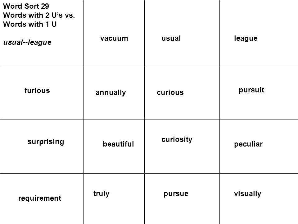 Word Sort 29 Words with 2 U's vs. Words with 1 U usual--league furious annually surprising pursuit curious peculiar curiosity visuallypursue requireme