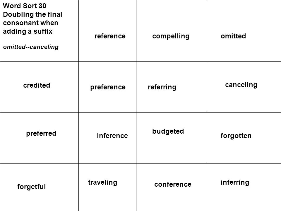 Word Sort 30 Doubling the final consonant when adding a suffix omitted--canceling credited preference preferred canceling referring forgotten budgeted inferring forgetful traveling omittedcompellingreference inference conference