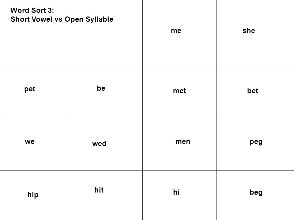 Word Sort 3: Short Vowel vs Open Syllable pet be we betmet peg wed beghi hip hit sheme men