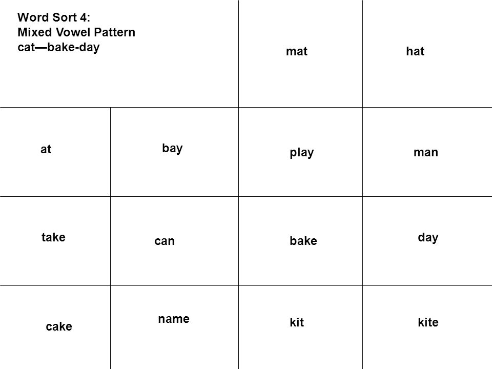 Word Sort 4: Mixed Vowel Pattern cat—bake-day at bay take manplay day bakecan kitekit cake name hatmat