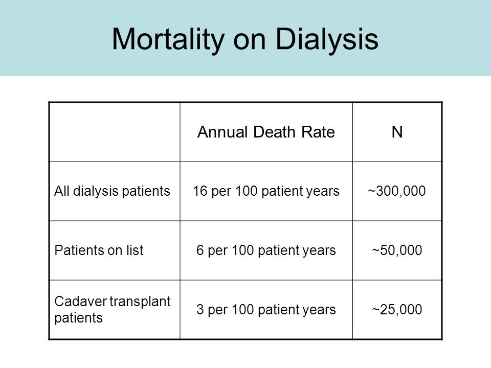Mortality on Dialysis Annual Death RateN All dialysis patients16 per 100 patient years~300,000 Patients on list6 per 100 patient years~50,000 Cadaver transplant patients 3 per 100 patient years~25,000