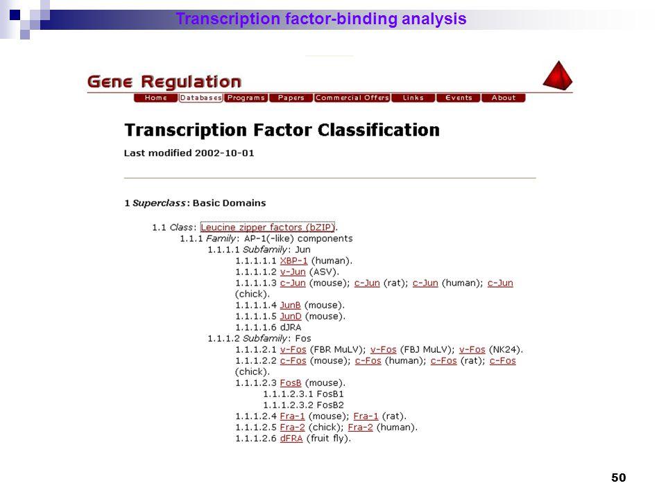 51 Transcription factor-binding analysis