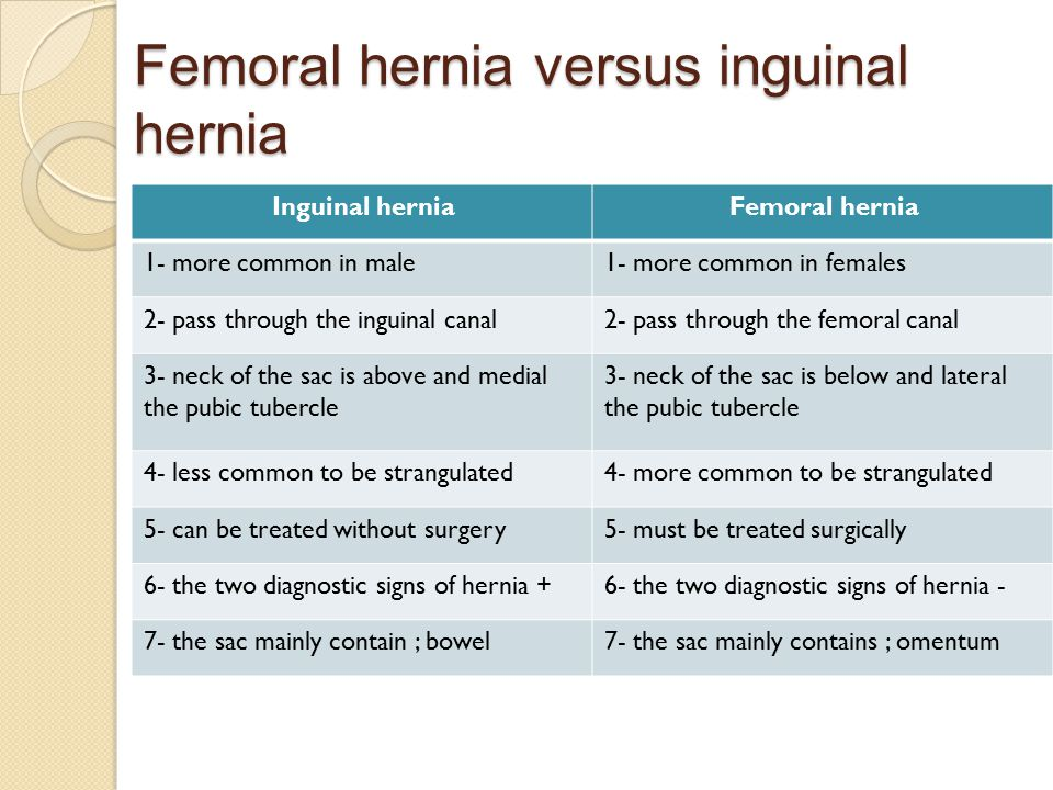 Femoral hernia versus inguinal hernia Femoral herniaInguinal hernia 1- more common in females1- more common in male 2- pass through the femoral canal2- pass through the inguinal canal 3- neck of the sac is below and lateral the pubic tubercle 3- neck of the sac is above and medial the pubic tubercle 4- more common to be strangulated4- less common to be strangulated 5- must be treated surgically5- can be treated without surgery 6- the two diagnostic signs of hernia -6- the two diagnostic signs of hernia + 7- the sac mainly contains ; omentum7- the sac mainly contain ; bowel