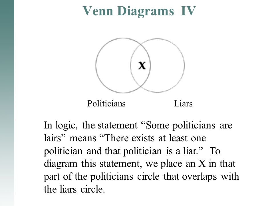 "Venn Diagrams IV PoliticiansLiars In logic, the statement ""Some politicians are lairs"" means ""There exists at least one politician and that politician"