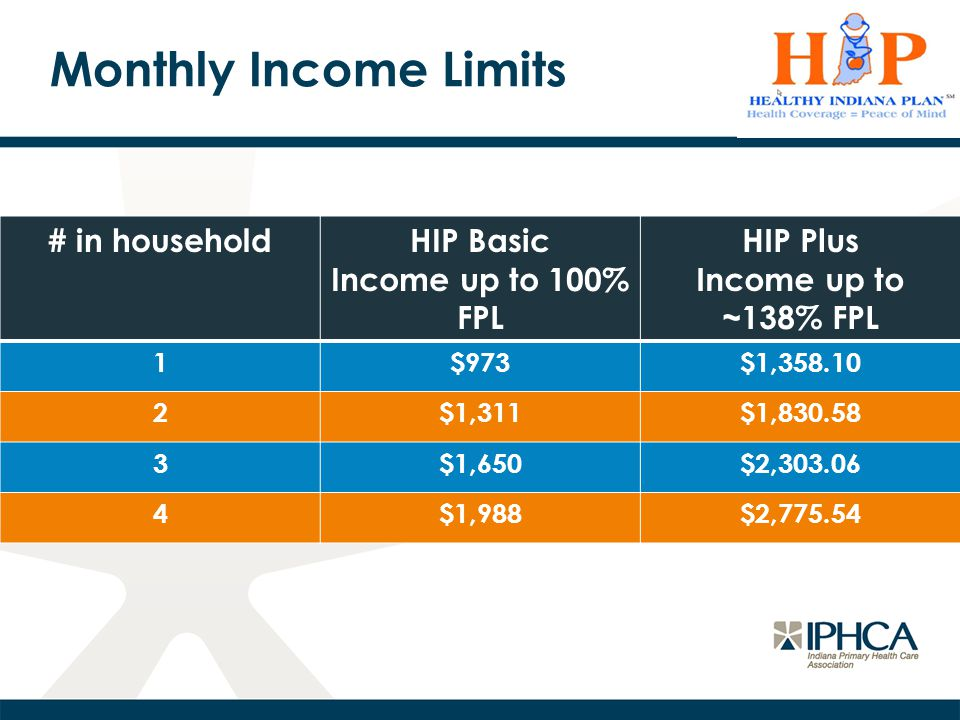 Monthly Income Limits # in householdHIP Basic Income up to 100% FPL HIP Plus Income up to ~138% FPL 1$973$1,358.10 2$1,311$1,830.58 3$1,650$2,303.06 4$1,988$2,775.54