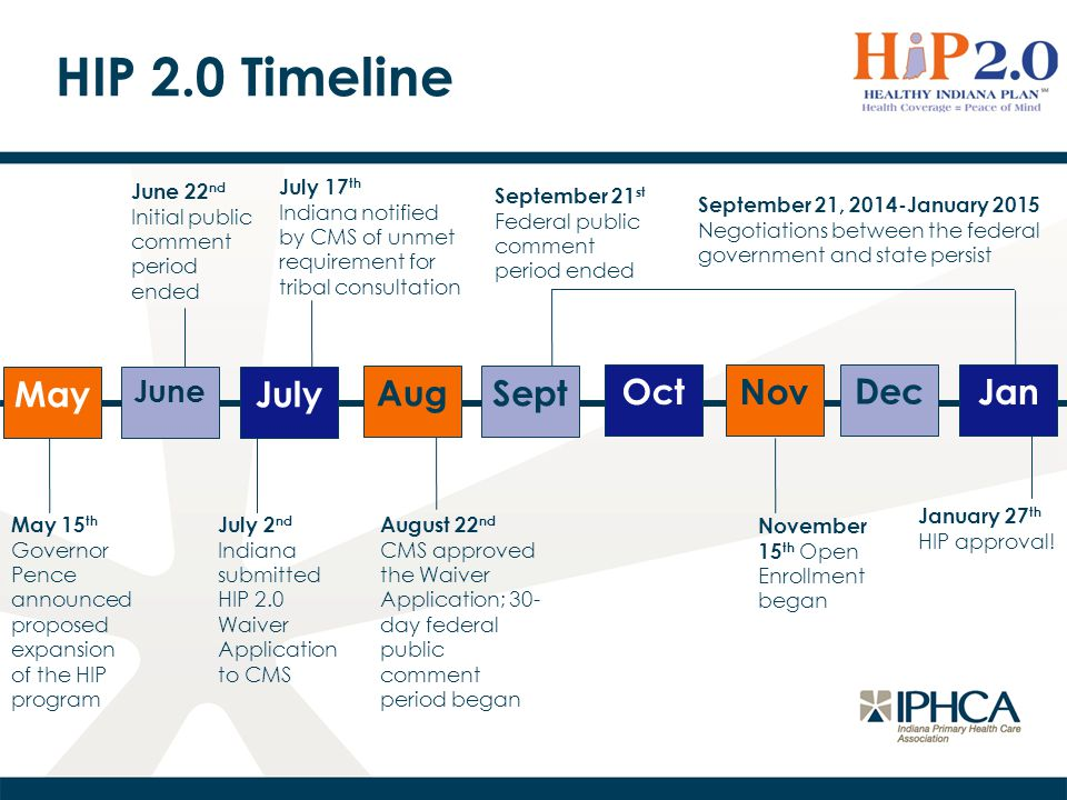 HIP 2.0 Timeline May June July AugSept OctNov Dec Jan May 15 th Governor Pence announced proposed expansion of the HIP program June 22 nd Initial public comment period ended July 2 nd Indiana submitted HIP 2.0 Waiver Application to CMS September 21, 2014-January 2015 Negotiations between the federal government and state persist January 27 th HIP approval.