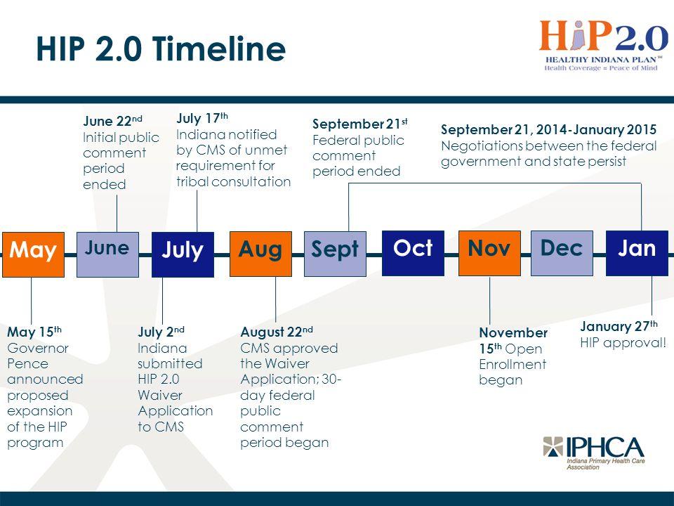 HIP 2.0 Programs HIP Basic HIP Plus HIP Link HIP State Plan