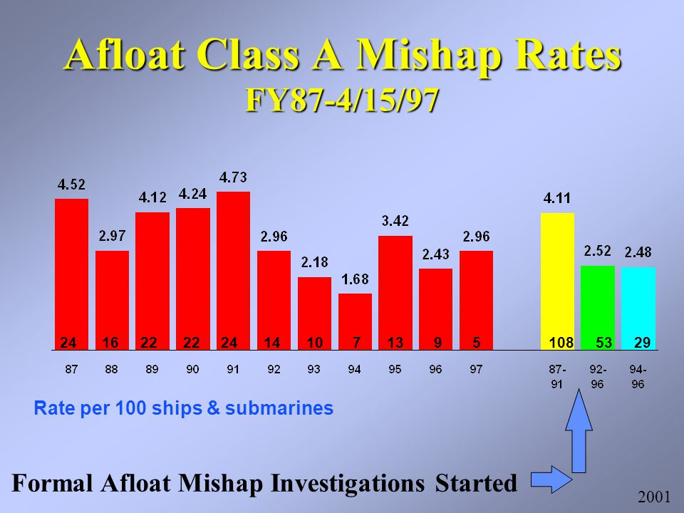 Afloat Class A Mishap Rates FY87-4/15/97 Rate per 100 ships & submarines 24 16 22 22 24 14 10 7 13 9 5 108 53 29 2001 Formal Afloat Mishap Investigations Started