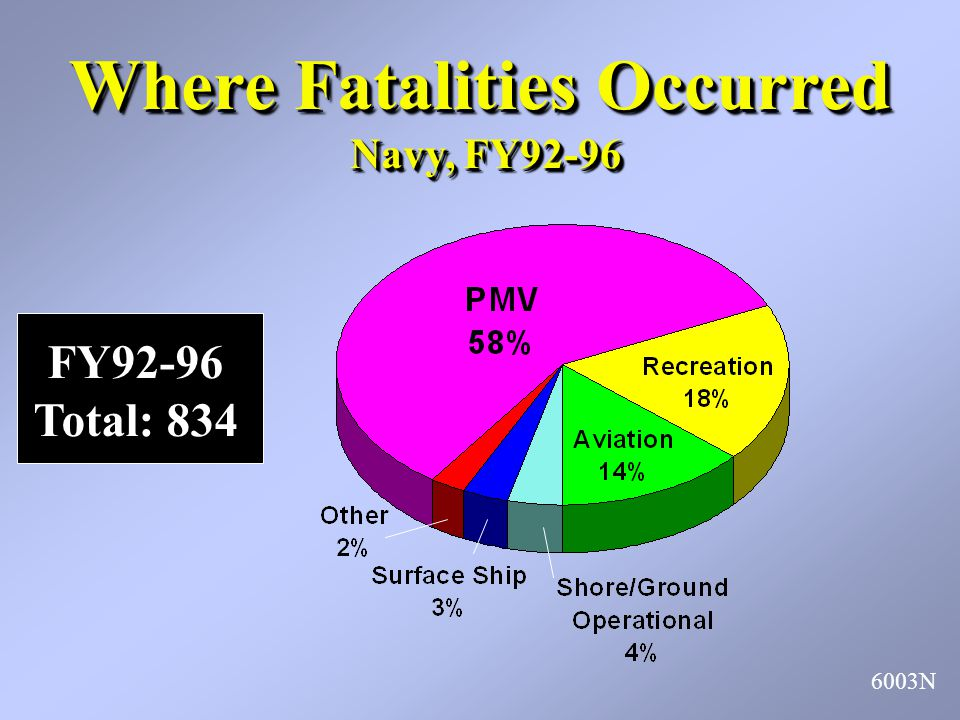 Where Fatalities Occurred Navy, FY92-96 6003N FY92-96 Total: 834