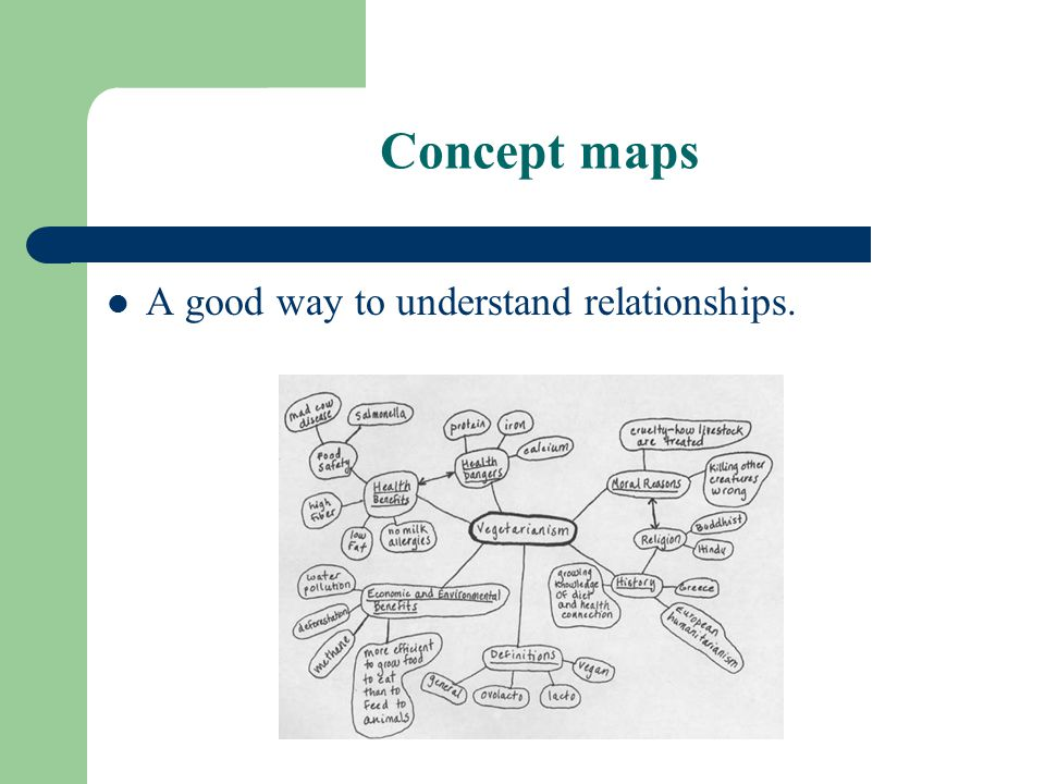 Concept maps A good way to understand relationships.