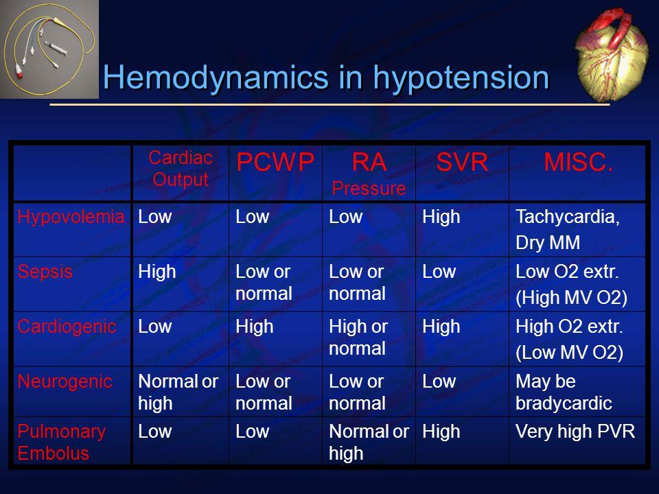 Hemodynamics in hypotension Cardiac Output PCWPRA Pressure SVRMISC.