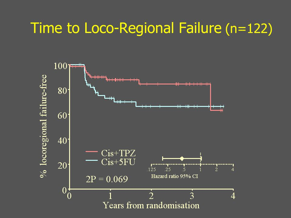 Time to Loco-Regional Failure (n=122)