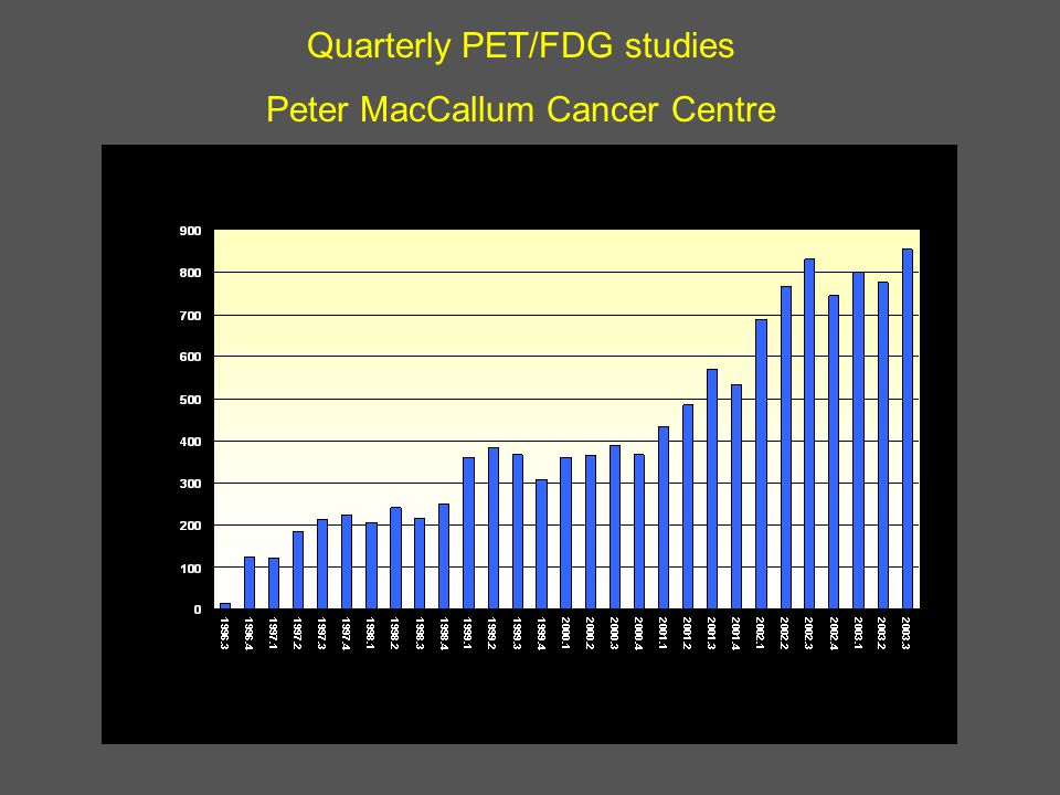 Quarterly PET/FDG studies Peter MacCallum Cancer Centre Quarter PET/FDG Studies