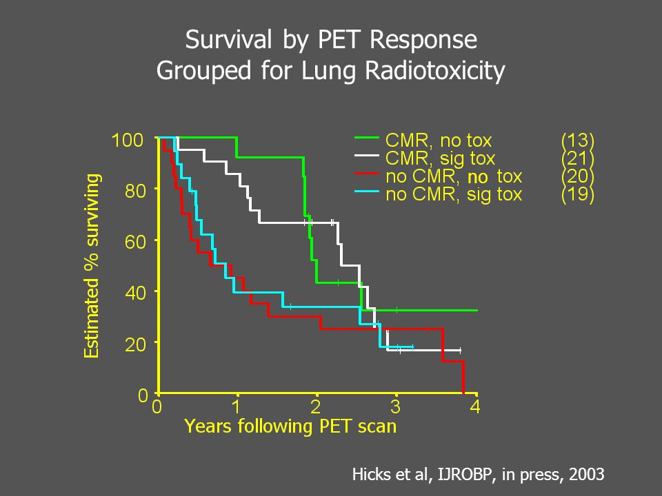 Survival by PET Response Grouped for Lung Radiotoxicity Hicks et al, IJROBP, in press, 2003 no