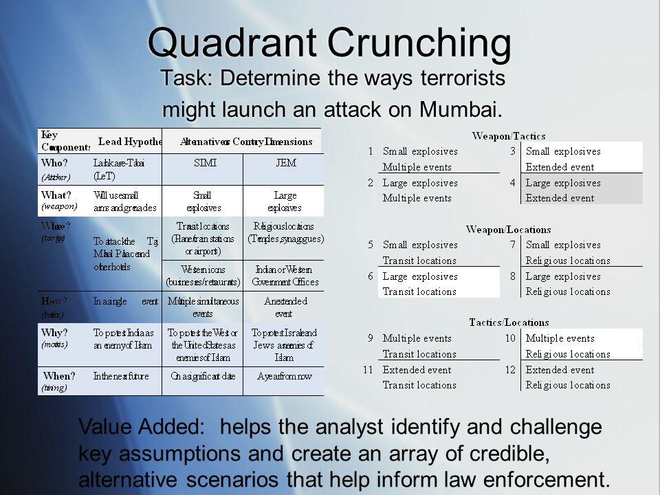 Quadrant Crunching Task: Determine the ways terrorists might launch an attack on Mumbai. Task: Determine the ways terrorists might launch an attack on