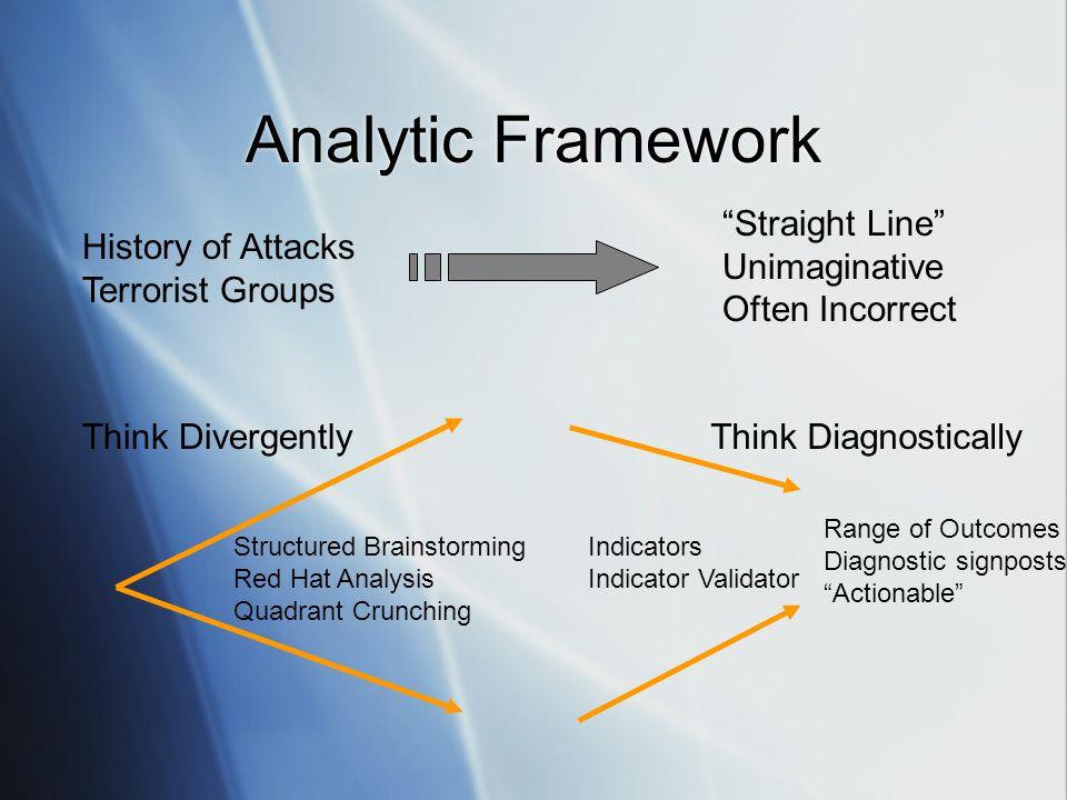 "Analytic Framework History of Attacks Terrorist Groups ""Straight Line"" Unimaginative Often Incorrect Structured Brainstorming Red Hat Analysis Quadran"