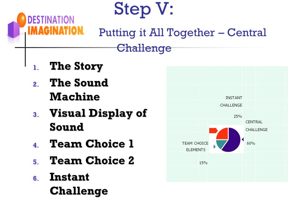 Step V: Putting it All Together – Central Challenge 1. The Story 2. The Sound Machine 3. Visual Display of Sound 4. Team Choice 1 5. Team Choice 2 6.