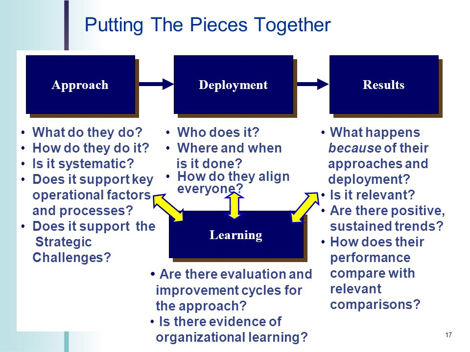 Putting The Pieces Together Results What happens because of their approaches and deployment.