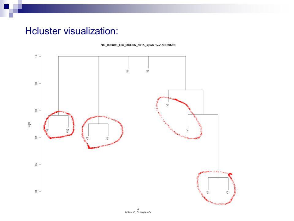 Hcluster visualization: