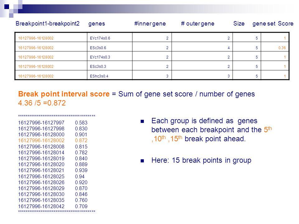 16127996-16128002EYc174s0.62251 16127996-16128002ESc3s0.62450.36 16127996-16128002EYc174s0.32251 16127996-16128002ESc3s0.32251 16127996-16128002EShc3s0.43351 Breakpoint1-breakpoint2 genes #inner gene # outer gene Size gene set Score Break point interval score = Sum of gene set score / number of genes 4.36 /5 =0.872 ***************************************** 16127996-16127997 0.583 16127996-16127998 0.830 16127996-16128000 0.901 16127996-16128002 0.872 16127996-16128008 0.815 16127996-16128014 0.782 16127996-16128019 0.840 16127996-16128020 0.889 16127996-16128021 0.939 16127996-16128025 0.94 16127996-16128026 0.920 16127996-16128029 0.870 16127996-16128030 0.846 16127996-16128035 0.760 16127996-16128042 0.709 ***************************************** Each group is defined as genes between each breakpoint and the 5 th,10 th,15 th break point ahead.