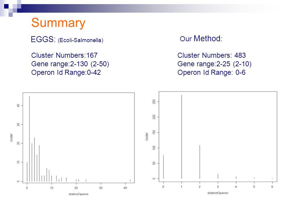 EGGS: (Ecoli-Salmonella) Cluster Numbers:167 Gene range:2-130 (2-50) Operon Id Range:0-42 Cluster Numbers: 483 Gene range:2-25 (2-10) Operon Id Range: 0-6 Summary Our Method :