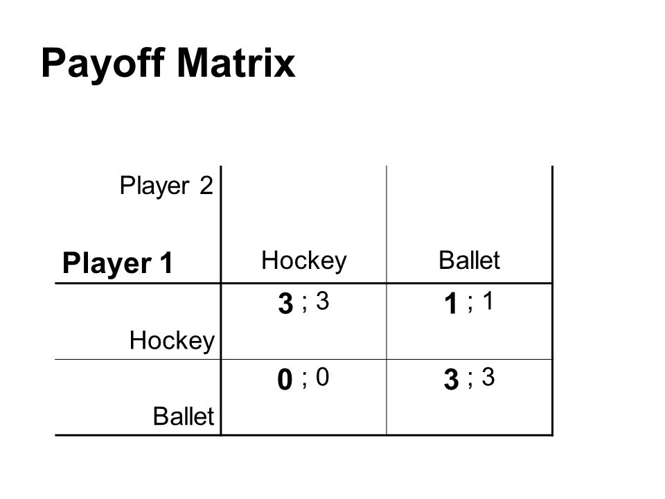 Payoff Matrix Player 2 Player 1 HockeyBallet Hockey 3 ; 3 1 ; 1 Ballet 0 ; 0 3 ; 3