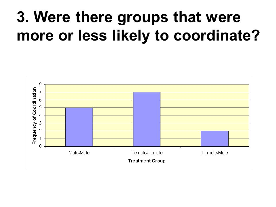 3. Were there groups that were more or less likely to coordinate?