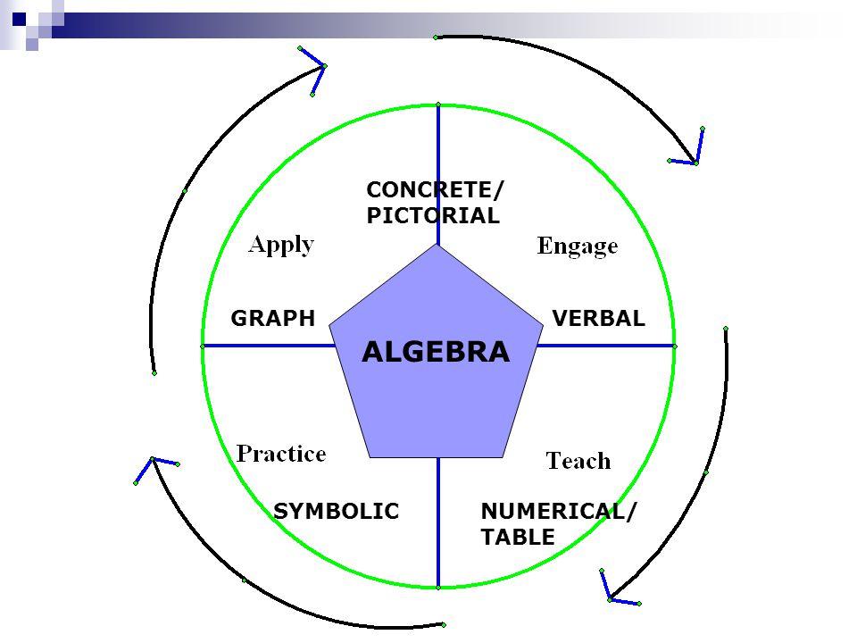 ALGEBRA CONCRETE/ PICTORIAL VERBAL NUMERICAL/ TABLE SYMBOLIC GRAPH