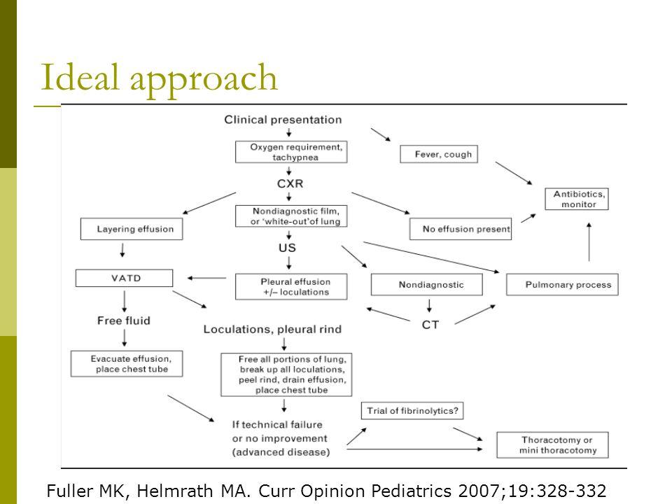 Ideal approach Fuller MK, Helmrath MA. Curr Opinion Pediatrics 2007;19:328-332