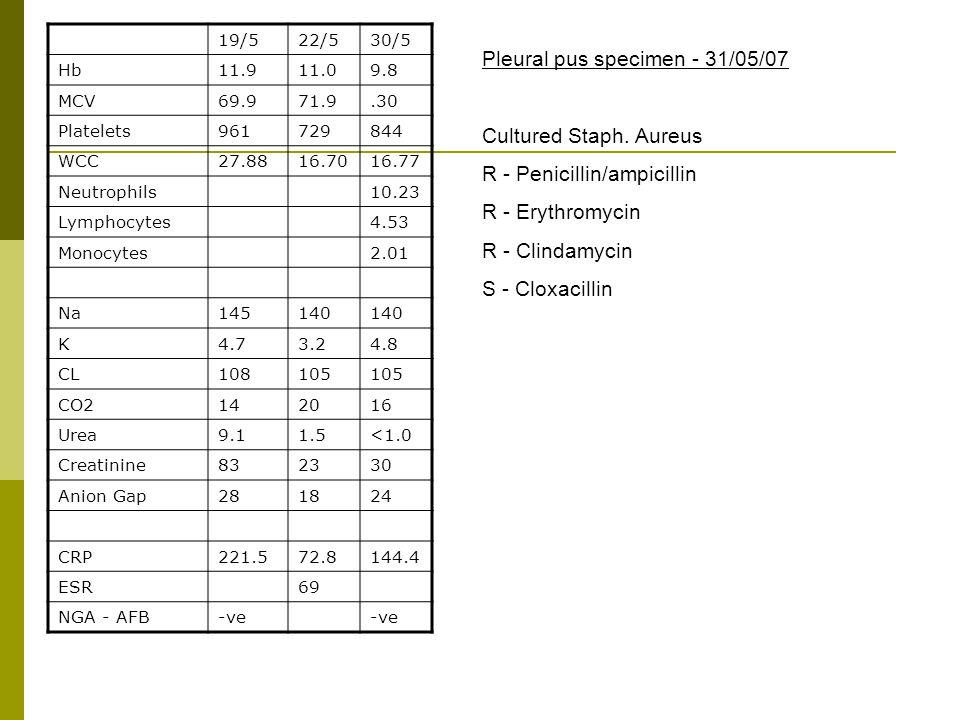 19/522/530/5 Hb11.911.09.8 MCV69.971.9.30 Platelets961729844 WCC27.8816.7016.77 Neutrophils10.23 Lymphocytes4.53 Monocytes2.01 Na145140 K4.73.24.8 CL108105 CO2142016 Urea9.11.5<1.0 Creatinine832330 Anion Gap281824 CRP221.572.8144.4 ESR69 NGA - AFB-ve Pleural pus specimen - 31/05/07 Cultured Staph.