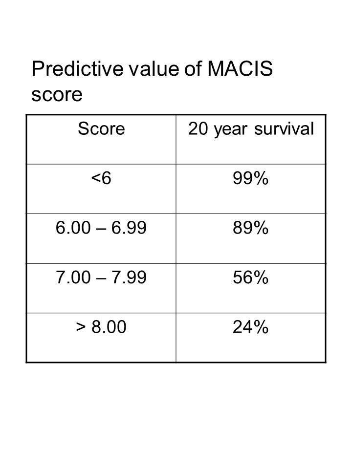 Predictive value of MACIS score Score20 year survival <699% 6.00 – 6.9989% 7.00 – 7.9956% > 8.0024%